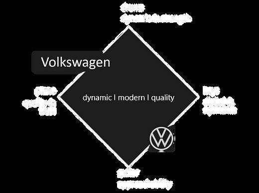 Klangarchitektur_Volkswagen_comevis.png