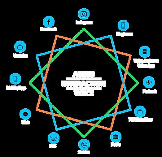 comevis AUDIO-INTERACTION-VOICE Touchpoi