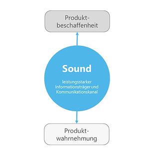 Sound Industrie Produktwertsteigerung