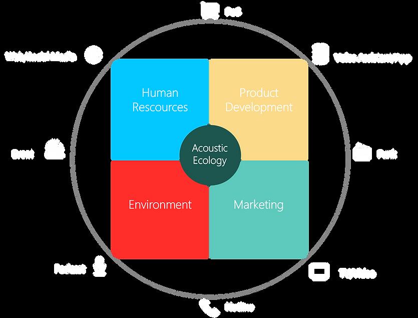 Acoustic Ecology Grafik Sonic Brand.png