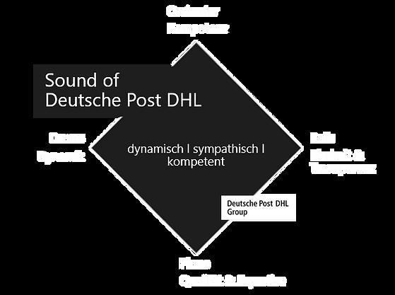 Klangarchitektur_DPDHL.png