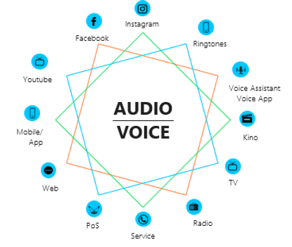 comevis AUDIO-VOICE Touchpoints HELL.png