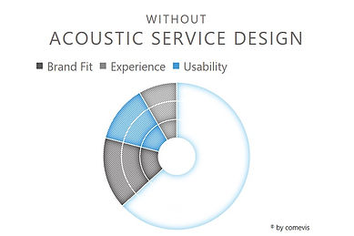 comevis_acoustic_SERVICE_design_ROI.jpg