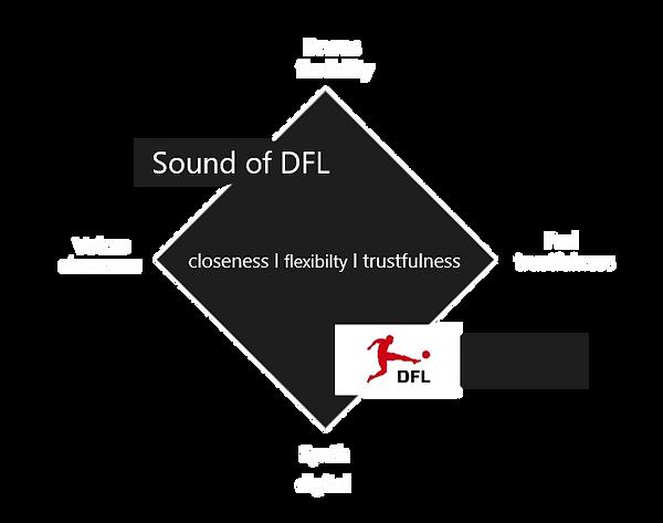 Klangarchitektur DFL.png