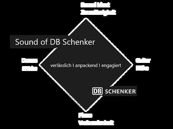 Klangarchitektur_DB Schenker.png