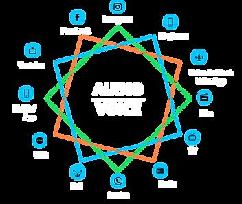 comevis AUDIO-VOICE Touchpoints.png