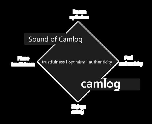 Klangarchitektur camlog2.png
