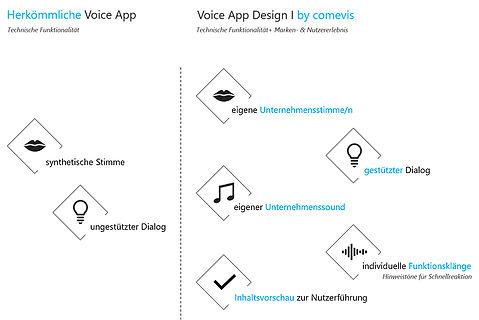 Voice App Design comevis.jpg
