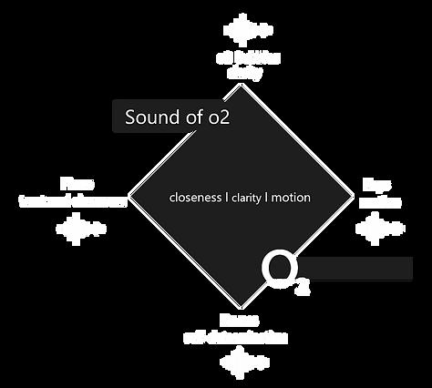Klangarchitektur o2 neu 2.png
