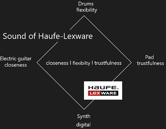Klangarchitektur Haufe Lexware.PNG