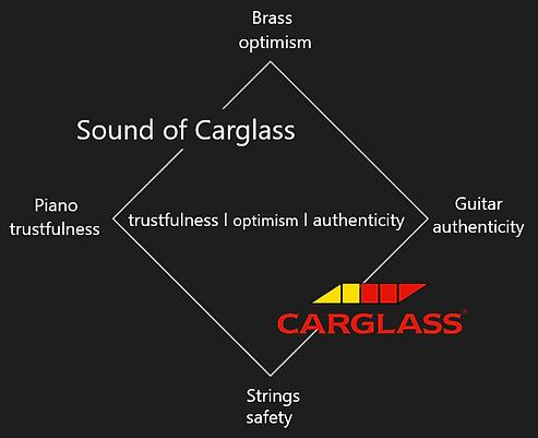 Klangarchitektur Carglass.PNG