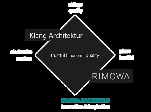 rimowa_klangarchitektur.png