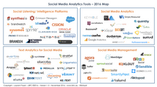Social Media Analytics tools – 2016 Map