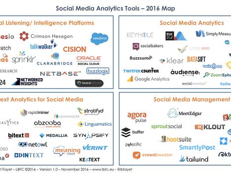 Social Media Analytics tools – 2016 Map