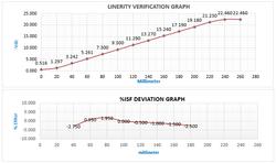 Sensor Calibration Curve