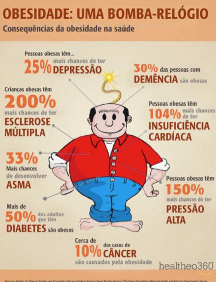 Obesidade é uma bomba relógio!!!