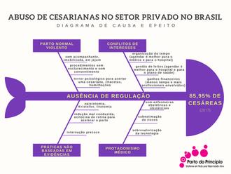 Ausência de Regulação e o abuso de Cesarianas Indesejadas e Desnecessárias no Setor Suplementar