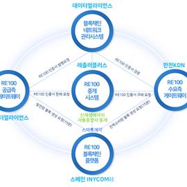 데이터얼라이언스 블록체인 기반 RE100 인증 및 거래 통합 시스템 개발 및 실증 한-스페인 국제 컨소시엄 사업 주관기관 협약 체결