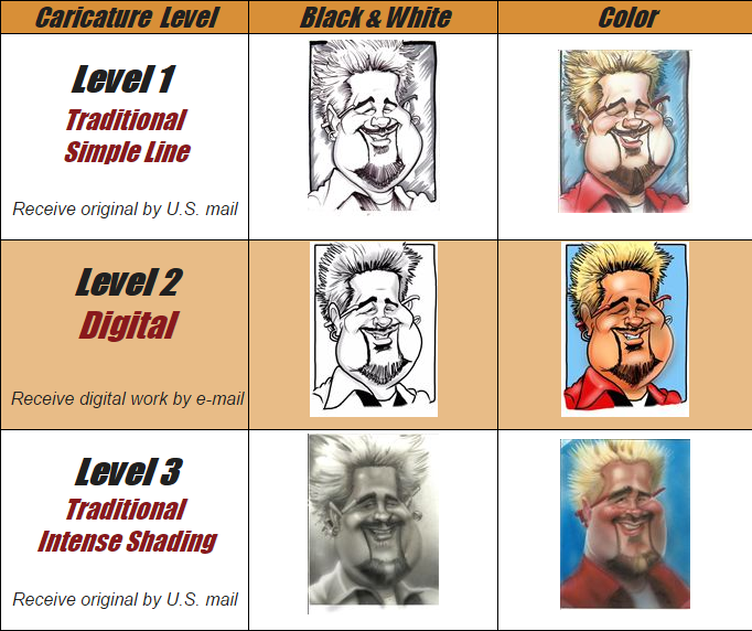 Caricature levels Traditional and Digital Caricatures from a photo