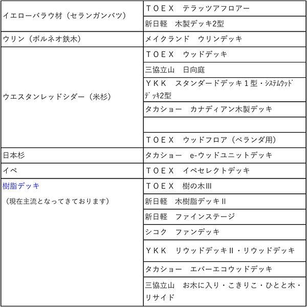 デッキ製品メーカー表
