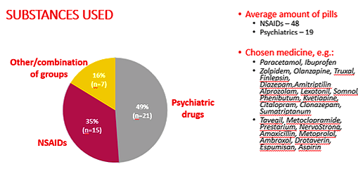 Figure 1. Main pharmaceutical substance chosen by adolescents in number of cases, 2017-2018