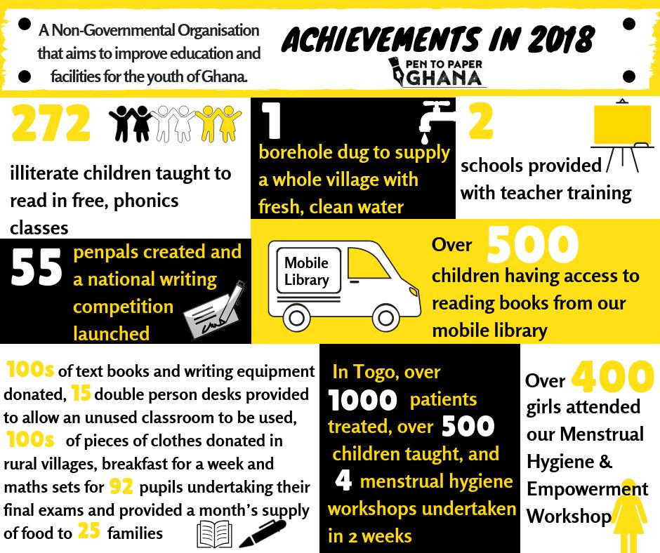 Pen to Paper Ghana's achievements