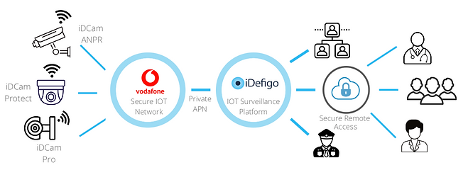 idefigo_iot_solution.png