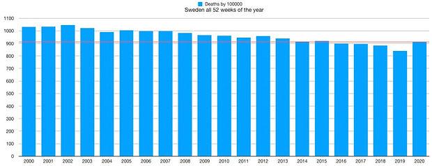 Sterblichkeit_Schweden_2000_bis_2020.jpg