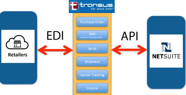 NetSuite EDI Integration Through Transus EDI