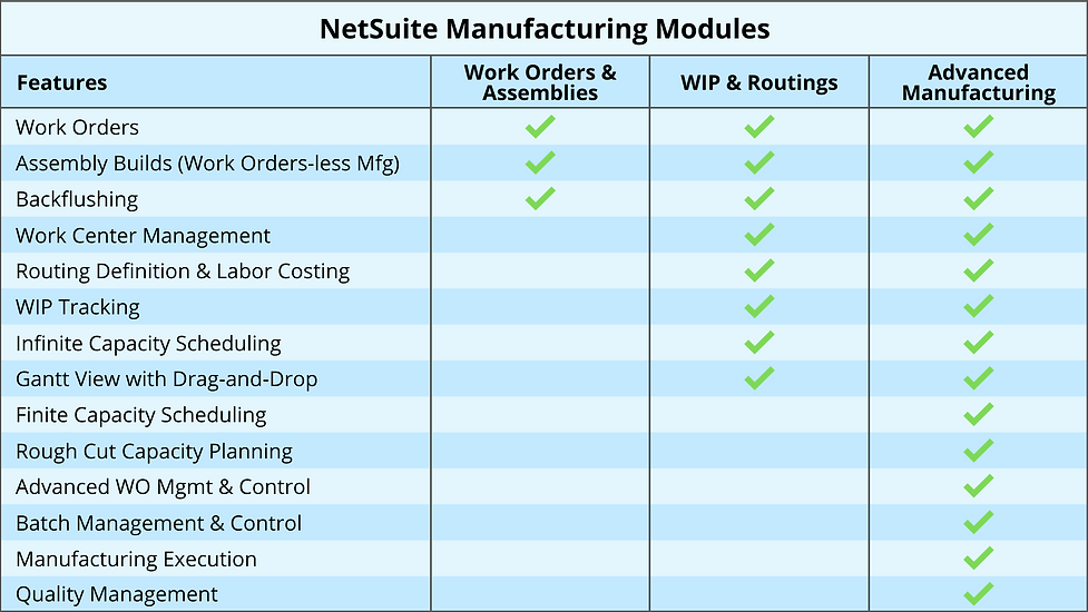 NetSuite Work Orders and Assemblies