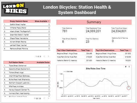 Evaluating System and Station Health of London Bicycles | Google BigQuery & Data Studio