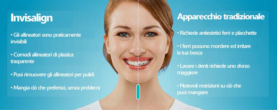La metodologia ortodontica invisibile è indicata per tutti coloro che desiderano ottenere un efficace allineamento dentale senza l'inestetismo dell'apparecchio ortodontico tradizionale causato da fili ed attacchi metallici visibili.