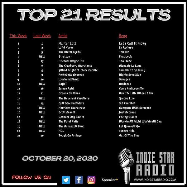 ISR Top 21 results Oct 20.jpg