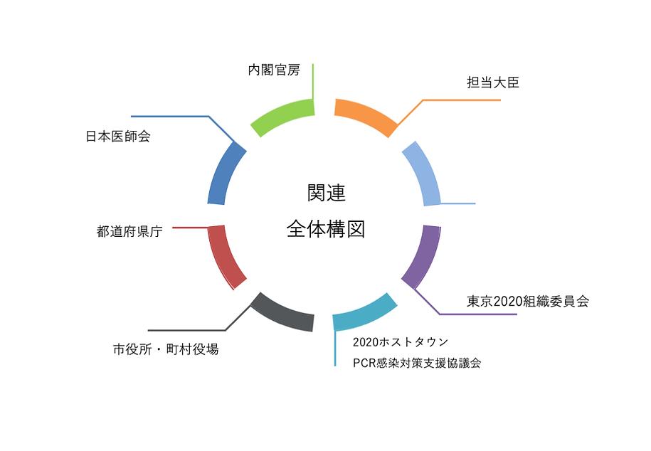 0301関連全体構図.png