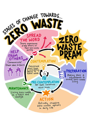 Zero Waste Stages of Change