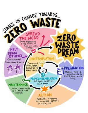 Zero Waste Stages of Change