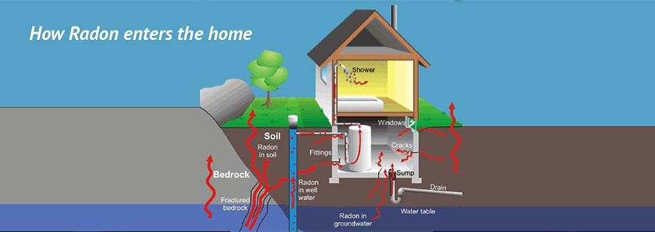 How radon enters home NEW WEBSITE.jpg