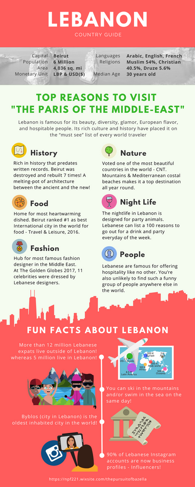 Lebanon Fun Facts
