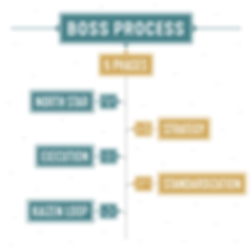 BOSS_Process_–_5_Phases.png
