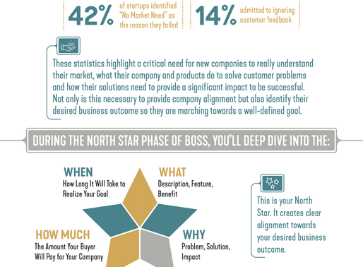 The Four Elements of The North Star Will Guide Your StartUp to Success