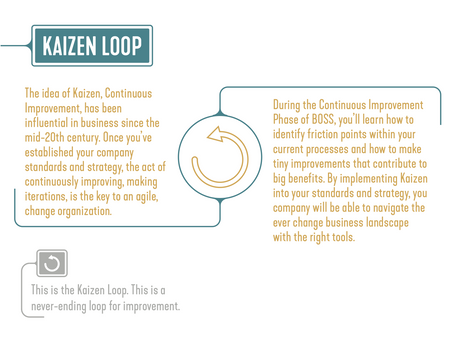 Adopting A Kaizen Loop Within Your Organization Will Greatly Improve Your Business Process