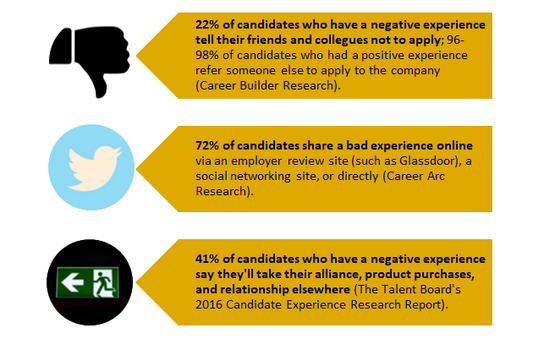 How Pre-hire Selection Assessments Contribute to a Great Candidate Experience (And Why You Should Ca