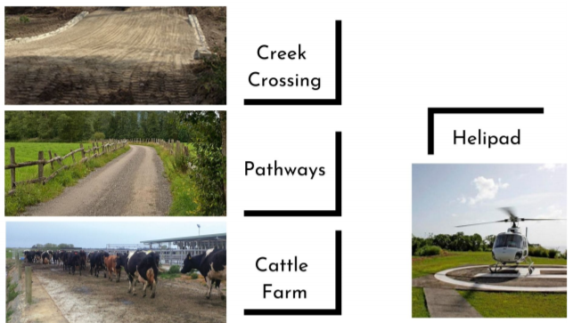 Creeks, Helipads and Farms