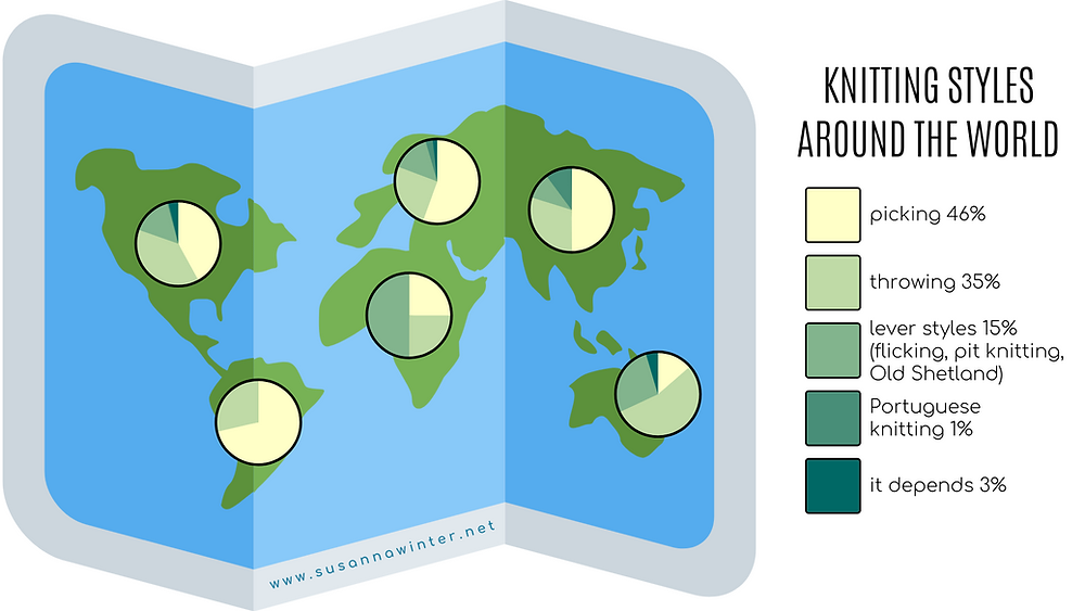 Picking is most common in South America whereas Australia & Oceania have the largest share of throwers.