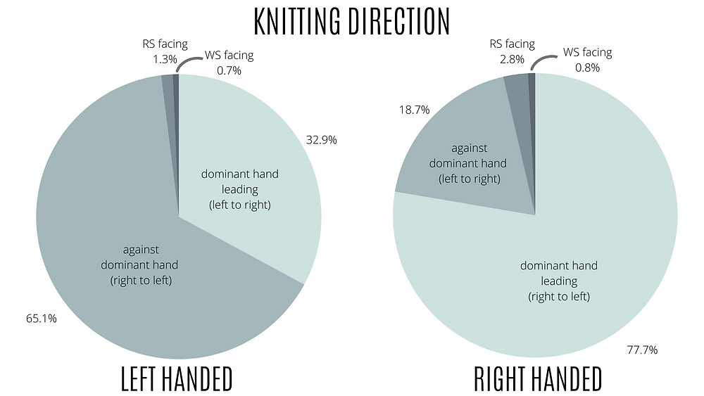 Two pie charts showing that the majority of right handed knitters work with their dominant hand leading whereas two thirds of left-handed knitters work against their dominant hand.