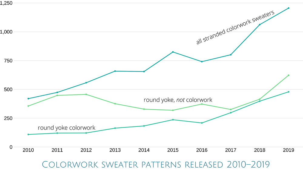 Colorwork sweater patterns released 2010-2019