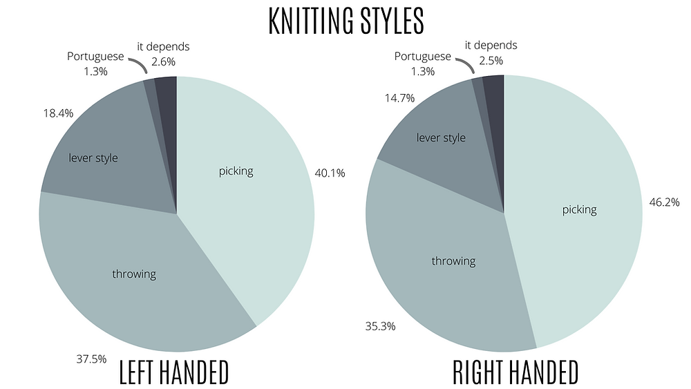 Two pie charts showing that picking and throwing are the two most common knitting styles regardless of handedness.