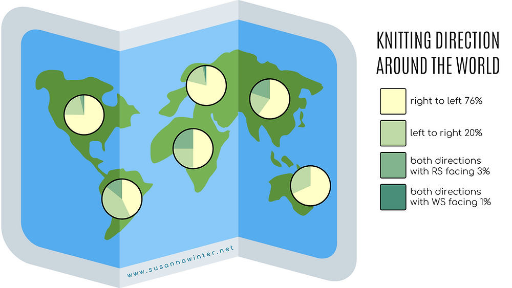 Right-to-left knitting direction is the most common regardless of geographical location.