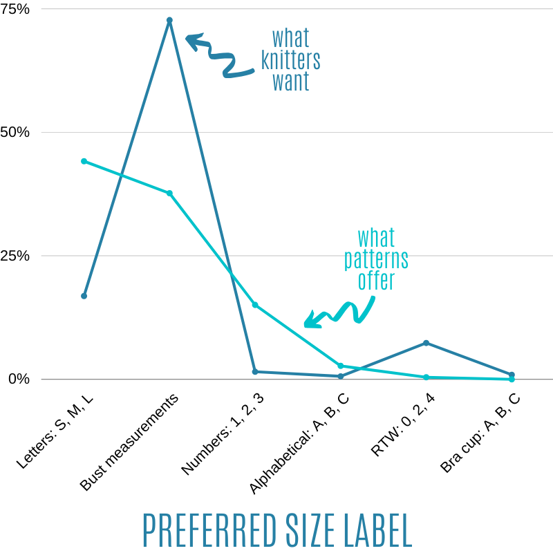 Preferred size labeling in size-inclusive knitting patterns