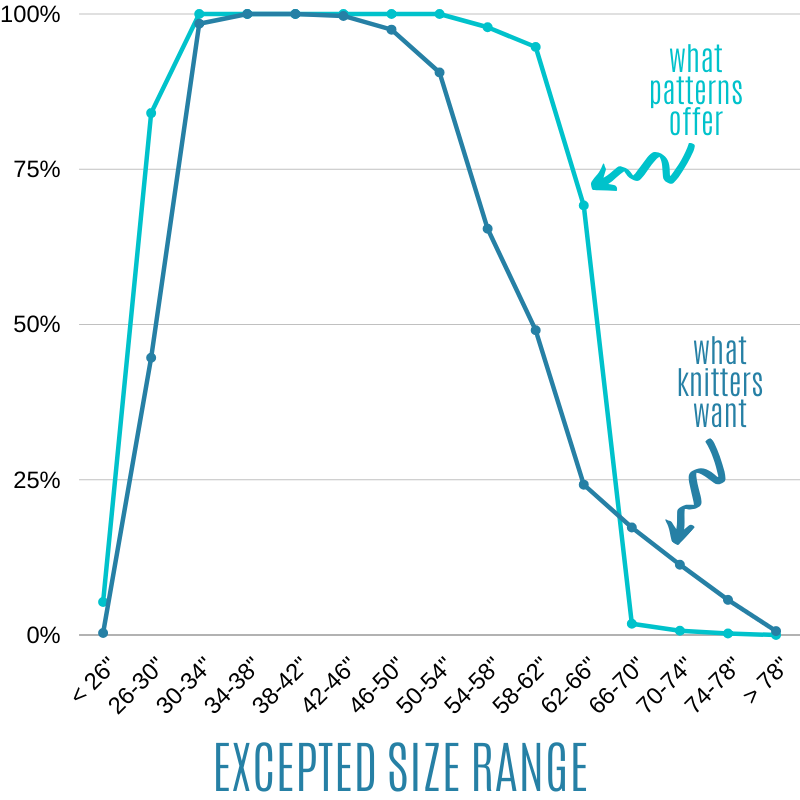 Expected size range in size-inclusive patterns